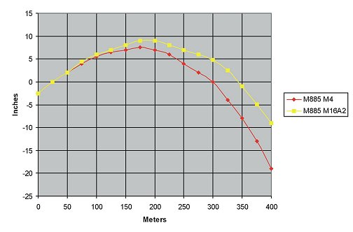 Figure 2-43. M855 drop during 25-meter zeroing (M16A2 at 8/3+1; M4 at 6/3).